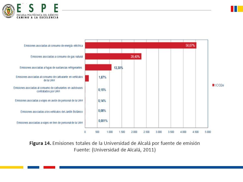 Figura 14. Emisiones totales de la Universidad de Alcalá por fuente de emisión Fuente: (Universidad de Alcalá, 2011)