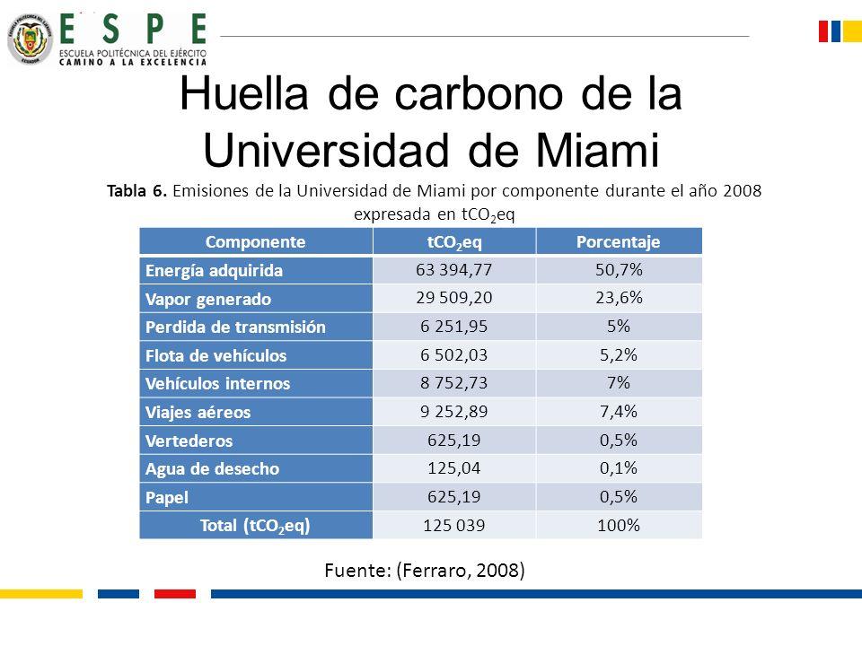 Huella de carbono de la Universidad de Miami ComponentetCO 2 eqPorcentaje Energía adquirida 63 394,7750,7% Vapor generado 29 509,2023,6% Perdida de tr