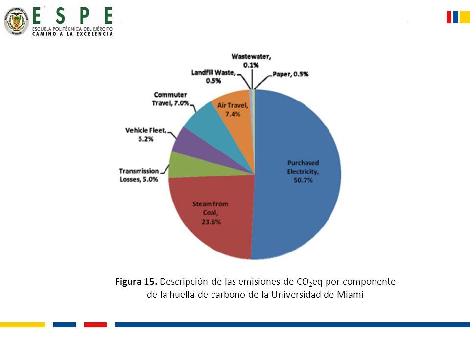 Figura 15. Descripción de las emisiones de CO 2 eq por componente de la huella de carbono de la Universidad de Miami