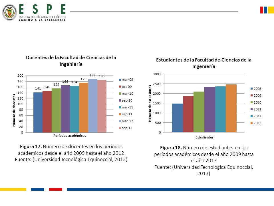 Figura 17. Número de docentes en los períodos académicos desde el año 2009 hasta el año 2012 Fuente: (Universidad Tecnológica Equinoccial, 2013) Figur