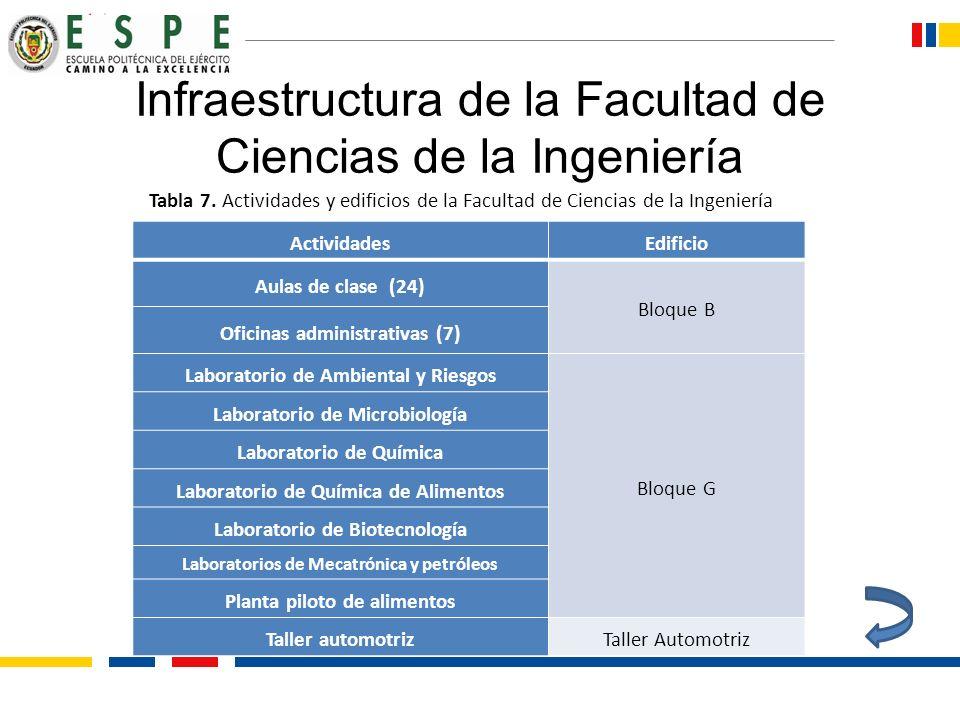 Infraestructura de la Facultad de Ciencias de la Ingeniería ActividadesEdificio Aulas de clase (24) Bloque B Oficinas administrativas (7) Laboratorio