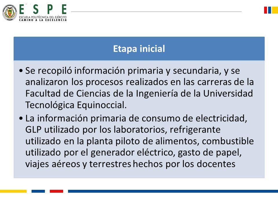 Etapa inicial Se recopiló información primaria y secundaria, y se analizaron los procesos realizados en las carreras de la Facultad de Ciencias de la