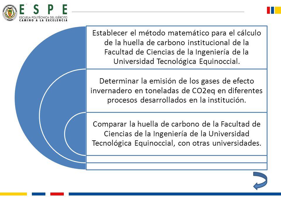 Establecer el método matemático para el cálculo de la huella de carbono institucional de la Facultad de Ciencias de la Ingeniería de la Universidad Te