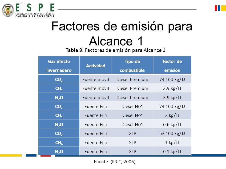 Factores de emisión para Alcance 1 Gas efecto invernadero Actividad Tipo de combustible Factor de emisión CO 2 Fuente móvilDiesel Premium74 100 kg/TJ