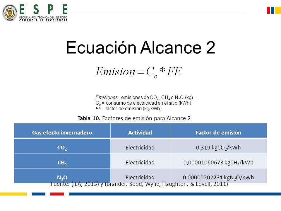 Ecuación Alcance 2 Emisiones= emisiones de CO 2, CH 4 o N 2 O (kg) C e = consumo de electricidad en el sitio (kWh) FE= factor de emisión (kg/kWh) Gas
