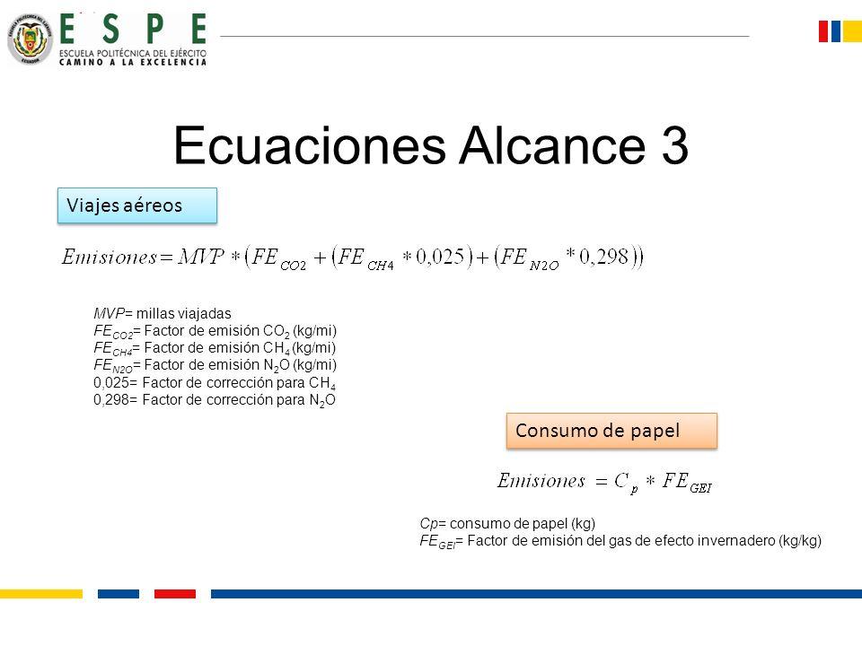 Ecuaciones Alcance 3 MVP= millas viajadas FE CO2 = Factor de emisión CO 2 (kg/mi) FE CH4 = Factor de emisión CH 4 (kg/mi) FE N2O = Factor de emisión N