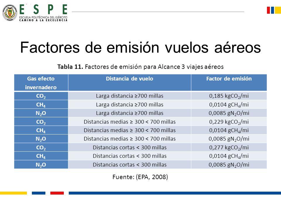 Factores de emisión vuelos aéreos Gas efecto invernadero Distancia de vueloFactor de emisión CO 2 Larga distancia 700 millas 0,185 kgCO 2 /mi CH 4 Lar