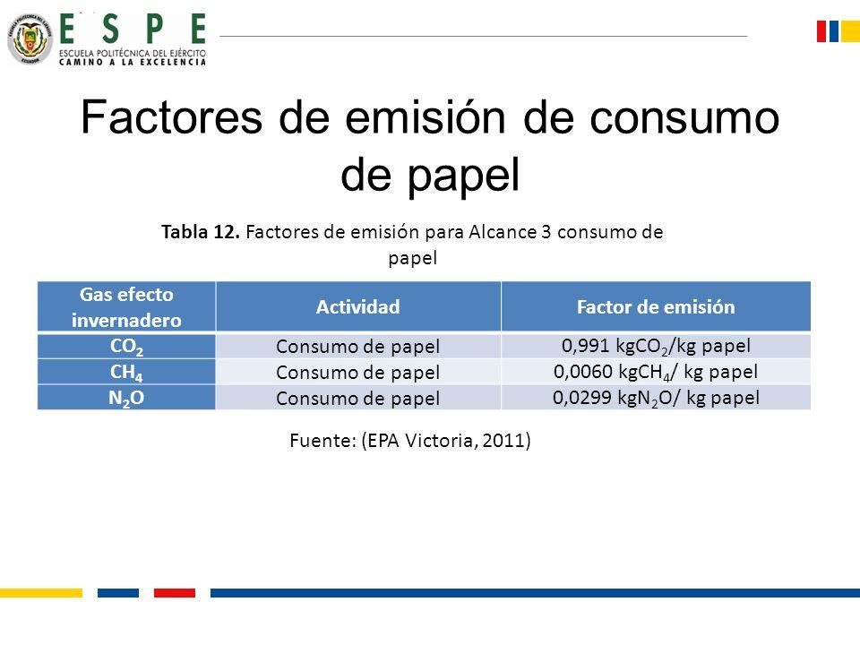 Factores de emisión de consumo de papel Gas efecto invernadero ActividadFactor de emisión CO 2 Consumo de papel0,991 kgCO 2 /kg papel CH 4 Consumo de