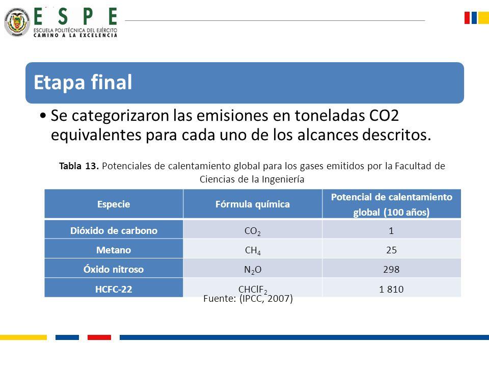 Etapa final Se categorizaron las emisiones en toneladas CO2 equivalentes para cada uno de los alcances descritos. EspecieFórmula química Potencial de