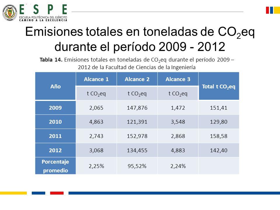 Emisiones totales en toneladas de CO 2 eq durante el período 2009 - 2012 Año Alcance 1Alcance 2Alcance 3 Total t CO 2 eq t CO 2 eq 20092,065147,8761,4