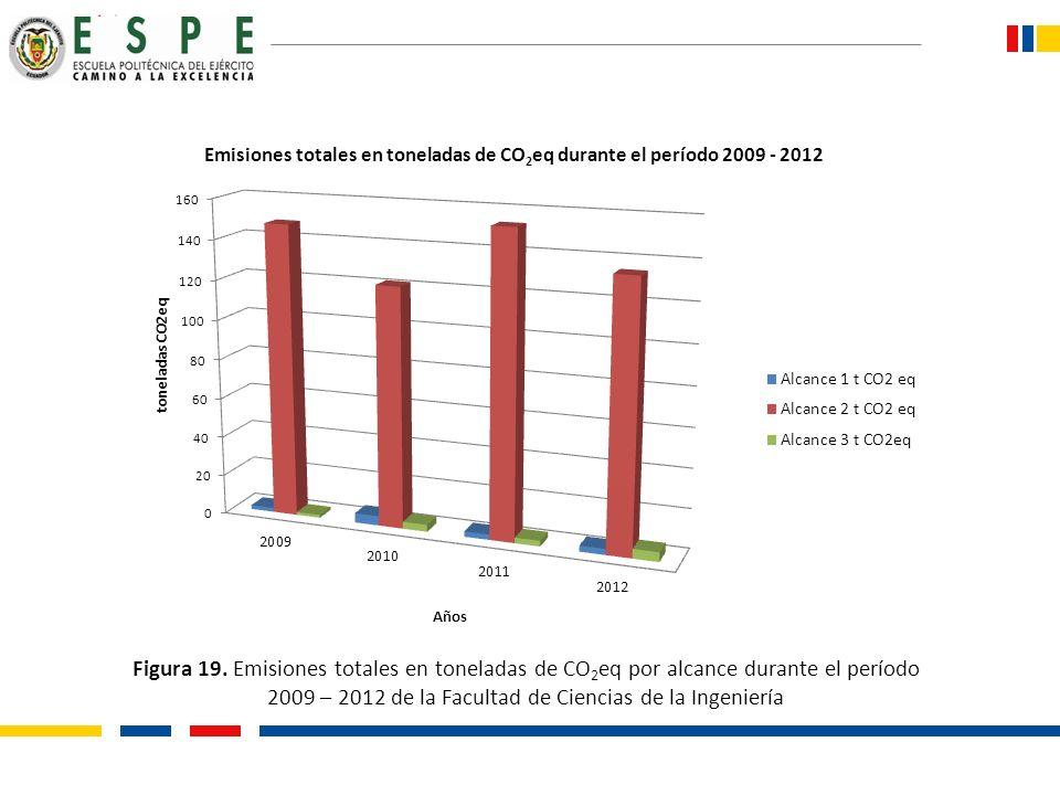 Figura 19. Emisiones totales en toneladas de CO 2 eq por alcance durante el período 2009 – 2012 de la Facultad de Ciencias de la Ingeniería