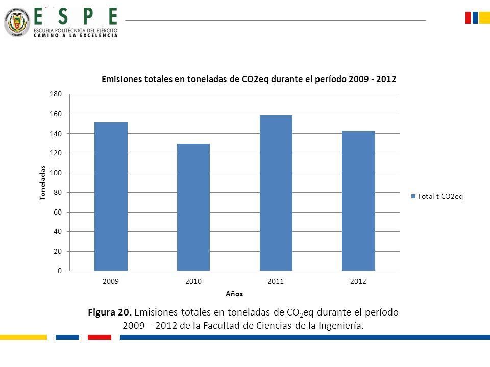 Figura 20. Emisiones totales en toneladas de CO 2 eq durante el período 2009 – 2012 de la Facultad de Ciencias de la Ingeniería.