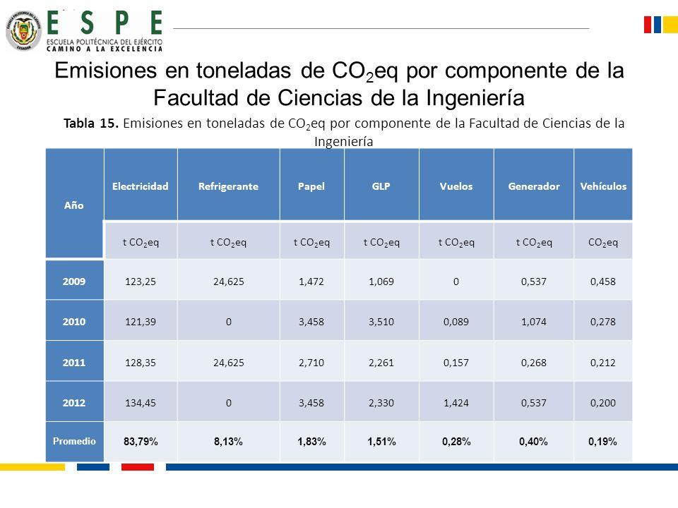 Emisiones en toneladas de CO 2 eq por componente de la Facultad de Ciencias de la Ingeniería Año ElectricidadRefrigerantePapelGLPVuelosGeneradorVehícu