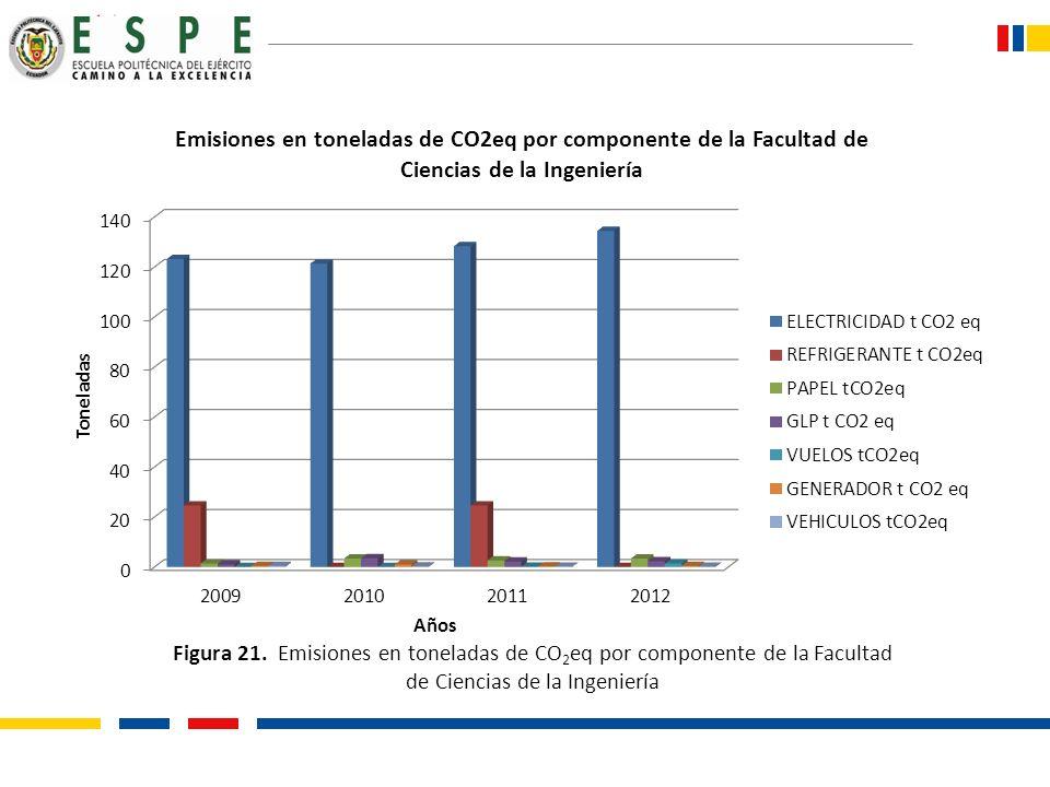 Figura 21. Emisiones en toneladas de CO 2 eq por componente de la Facultad de Ciencias de la Ingeniería
