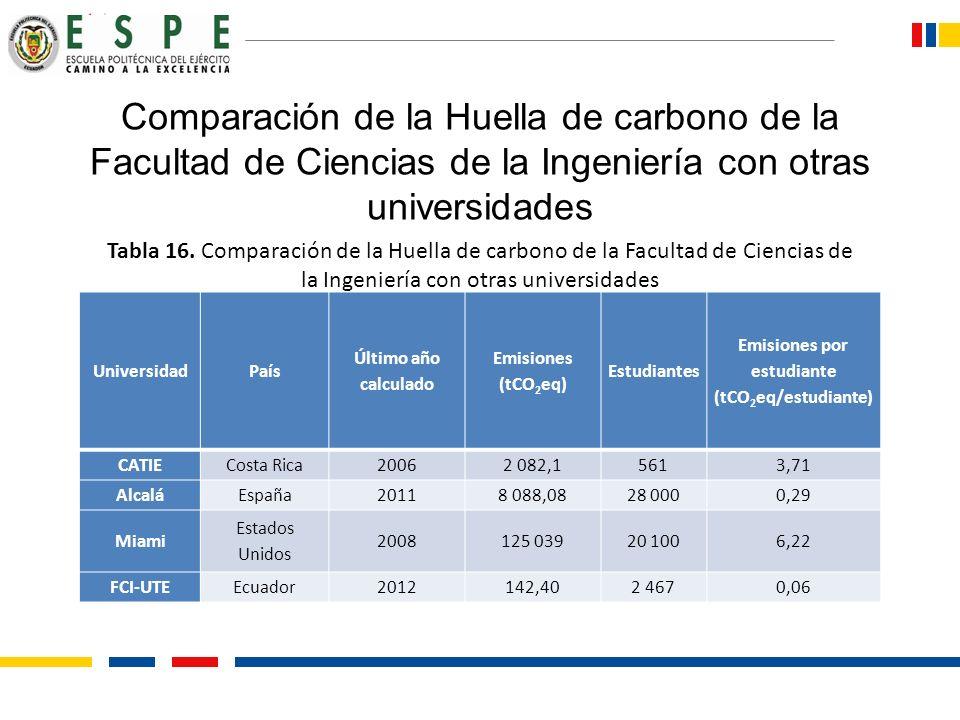 Comparación de la Huella de carbono de la Facultad de Ciencias de la Ingeniería con otras universidades UniversidadPaís Último año calculado Emisiones