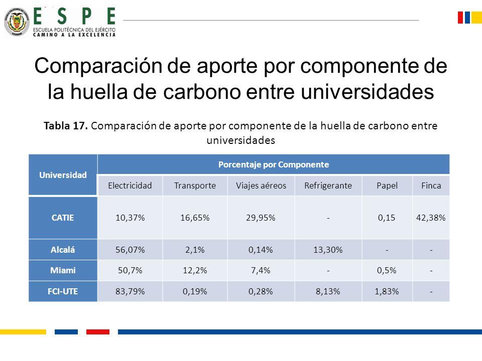 Comparación de aporte por componente de la huella de carbono entre universidades Universidad Porcentaje por Componente ElectricidadTransporteViajes aé