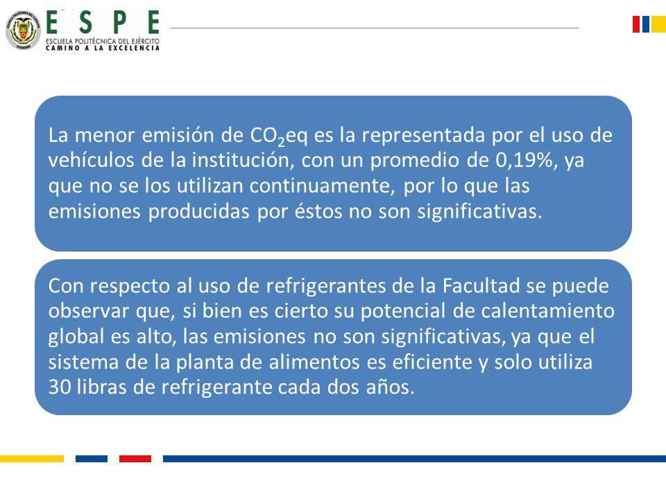 La menor emisión de CO2eq es la representada por el uso de vehículos de la institución, con un promedio de 0,19%, ya que no se los utilizan continuame