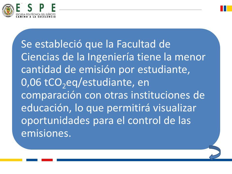 Se estableció que la Facultad de Ciencias de la Ingeniería tiene la menor cantidad de emisión por estudiante, 0,06 tCO2eq/estudiante, en comparación c