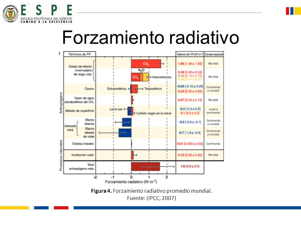 Forzamiento radiativo Figura 4. Forzamiento radiativo promedio mundial. Fuente: (IPCC, 2007)