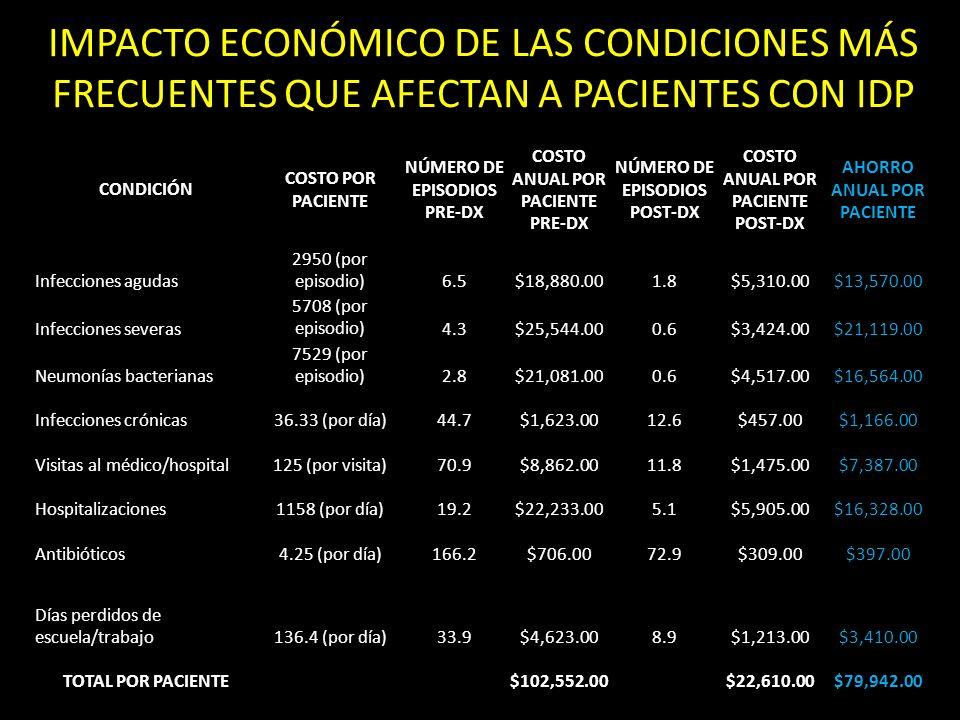 IMPACTO ECONÓMICO DE LAS CONDICIONES MÁS FRECUENTES QUE AFECTAN A PACIENTES CON IDP CONDICIÓN COSTO POR PACIENTE NÚMERO DE EPISODIOS PRE-DX COSTO ANUAL POR PACIENTE PRE-DX NÚMERO DE EPISODIOS POST-DX COSTO ANUAL POR PACIENTE POST-DX AHORRO ANUAL POR PACIENTE Infecciones agudas 2950 (por episodio)6.5$18,880.001.8$5,310.00$13,570.00 Infecciones severas 5708 (por episodio)4.3$25,544.000.6$3,424.00$21,119.00 Neumonías bacterianas 7529 (por episodio)2.8$21,081.000.6$4,517.00$16,564.00 Infecciones crónicas36.33 (por día)44.7$1,623.0012.6$457.00$1,166.00 Visitas al médico/hospital125 (por visita)70.9$8,862.0011.8$1,475.00$7,387.00 Hospitalizaciones1158 (por día)19.2$22,233.005.1$5,905.00$16,328.00 Antibióticos4.25 (por día)166.2$706.0072.9$309.00$397.00 Días perdidos de escuela/trabajo136.4 (por día)33.9$4,623.008.9$1,213.00$3,410.00 TOTAL POR PACIENTE $102,552.00 $22,610.00$79,942.00