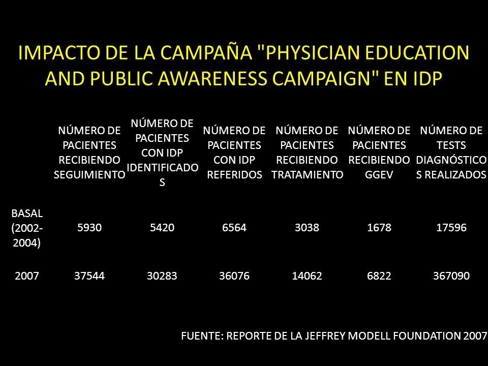 IMPACTO DE LA CAMPAÑA PHYSICIAN EDUCATION AND PUBLIC AWARENESS CAMPAIGN EN IDP NÚMERO DE PACIENTES RECIBIENDO SEGUIMIENTO NÚMERO DE PACIENTES CON IDP IDENTIFICADO S NÚMERO DE PACIENTES CON IDP REFERIDOS NÚMERO DE PACIENTES RECIBIENDO TRATAMIENTO NÚMERO DE PACIENTES RECIBIENDO GGEV NÚMERO DE TESTS DIAGNÓSTICO S REALIZADOS BASAL (2002- 2004) 5930542065643038167817596 2007375443028336076140626822367090 FUENTE: REPORTE DE LA JEFFREY MODELL FOUNDATION 2007