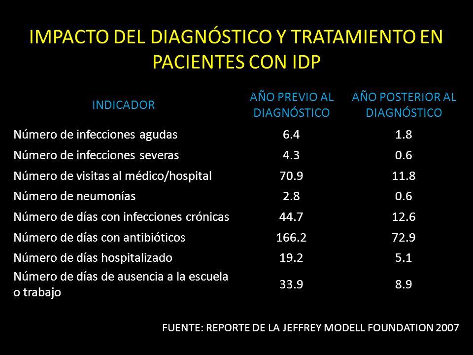 IMPACTO DEL DIAGNÓSTICO Y TRATAMIENTO EN PACIENTES CON IDP INDICADOR AÑO PREVIO AL DIAGNÓSTICO AÑO POSTERIOR AL DIAGNÓSTICO Número de infecciones agudas6.41.8 Número de infecciones severas4.30.6 Número de visitas al médico/hospital70.911.8 Número de neumonías2.80.6 Número de días con infecciones crónicas44.712.6 Número de días con antibióticos166.272.9 Número de días hospitalizado19.25.1 Número de días de ausencia a la escuela o trabajo 33.98.9 FUENTE: REPORTE DE LA JEFFREY MODELL FOUNDATION 2007
