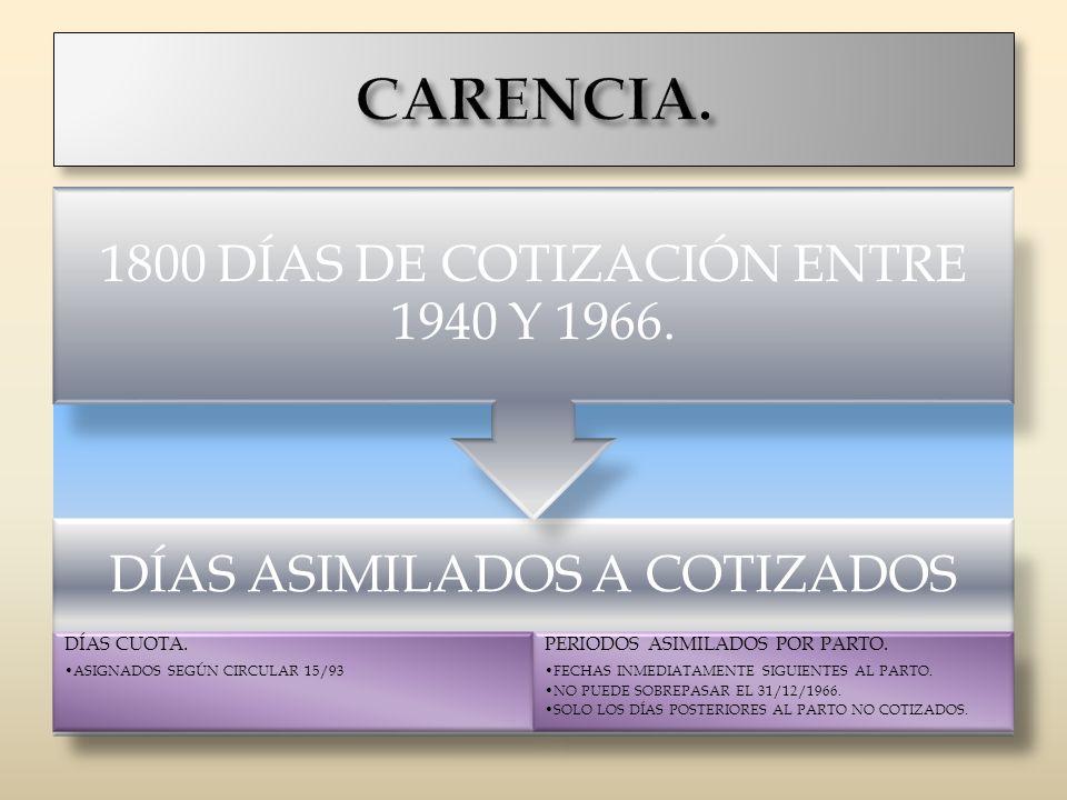 DÍAS ASIMILADOS A COTIZADOS DÍAS CUOTA. ASIGNADOS SEGÚN CIRCULAR 15/93 PERIODOS ASIMILADOS POR PARTO. FECHAS INMEDIATAMENTE SIGUIENTES AL PARTO. NO PU
