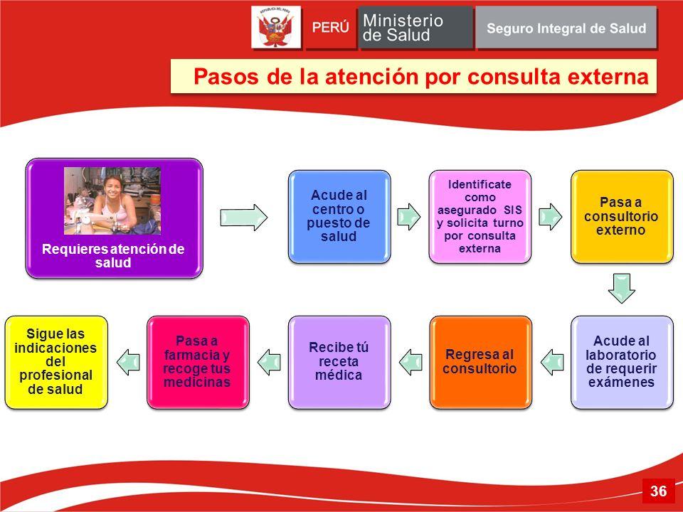 Pasos de la atención por consulta externa 36