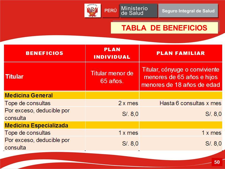 TABLA DE BENEFICIOS 50