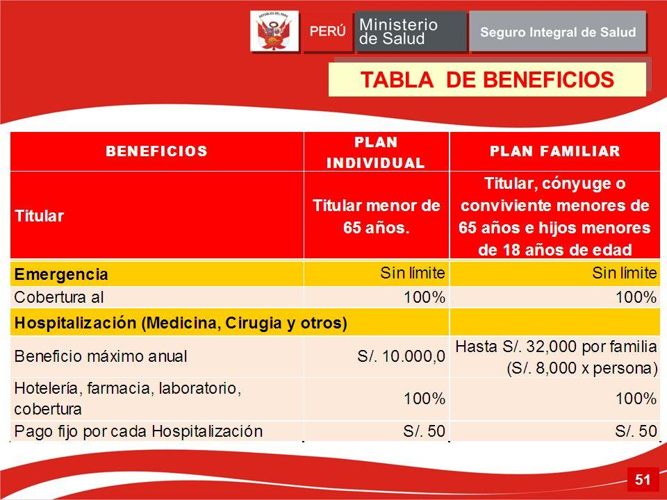 51 TABLA DE BENEFICIOS