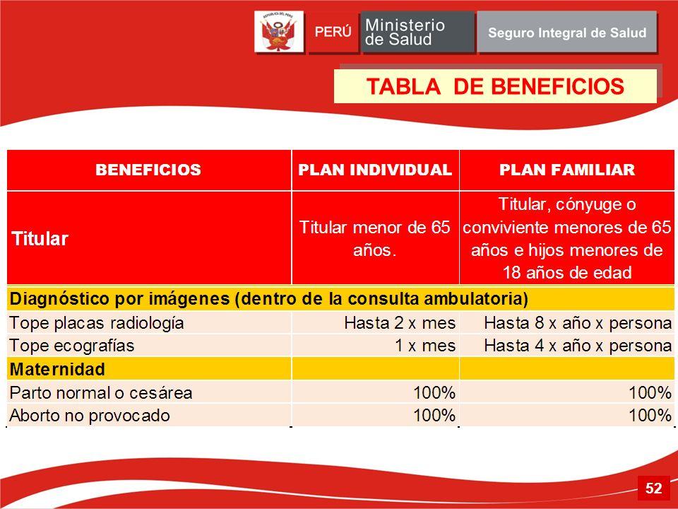 52 TABLA DE BENEFICIOS