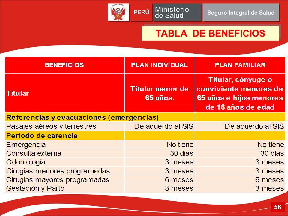 56 TABLA DE BENEFICIOS