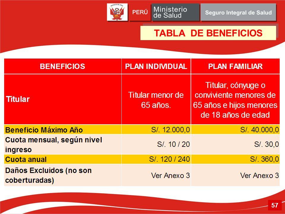 57 TABLA DE BENEFICIOS