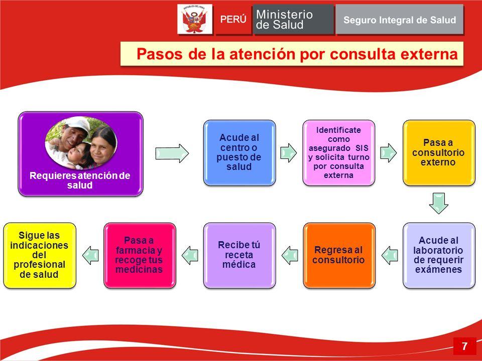 Pasos de la atención por consulta externa 7