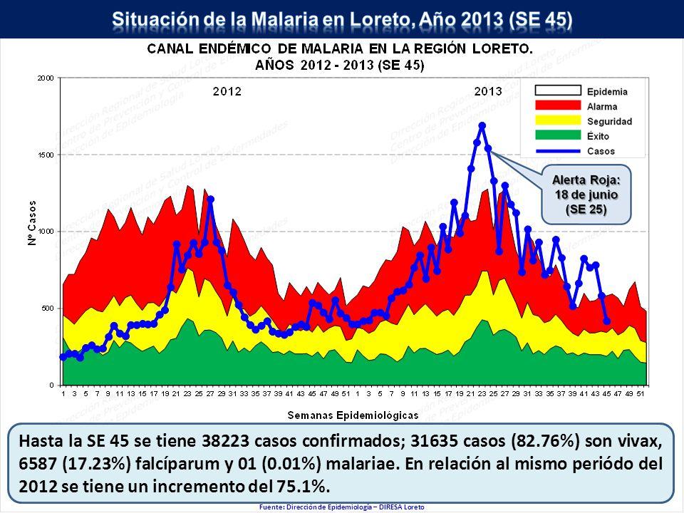 Fuente: Dirección de Epidemiología – DIRESA Loreto Hasta la SE 45 se tiene 38223 casos confirmados; 31635 casos (82.76%) son vivax, 6587 (17.23%) falcíparum y 01 (0.01%) malariae.