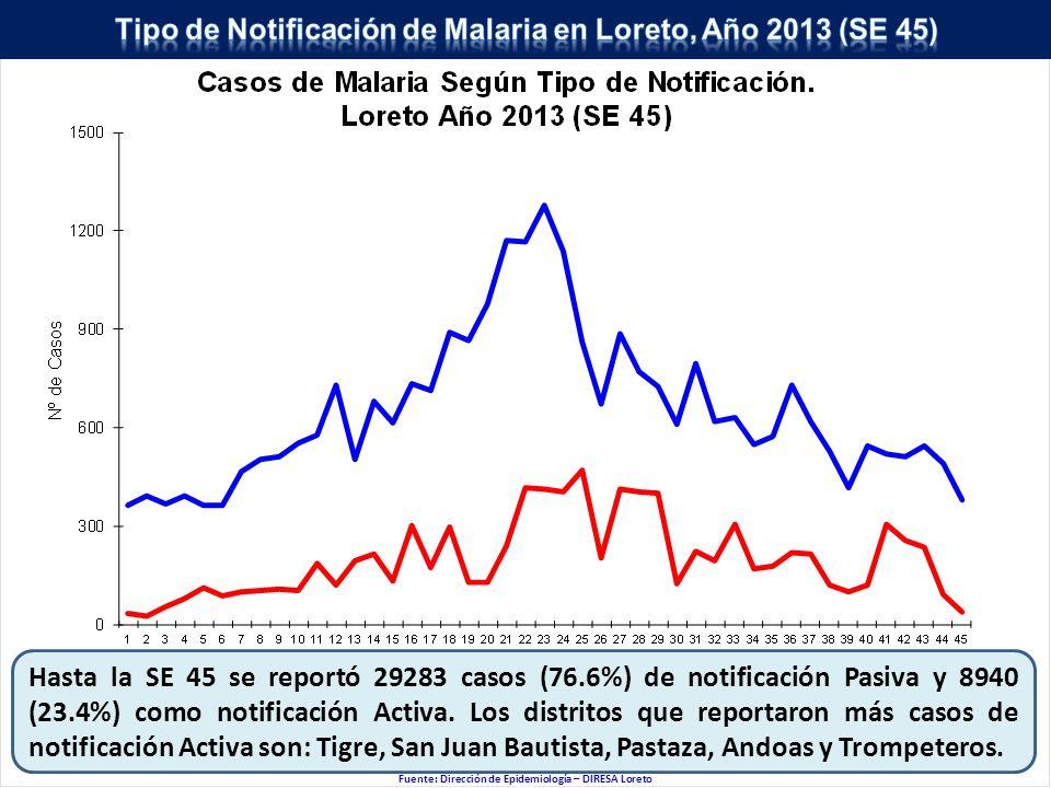 Hasta la SE 45 se reportó 29283 casos (76.6%) de notificación Pasiva y 8940 (23.4%) como notificación Activa.
