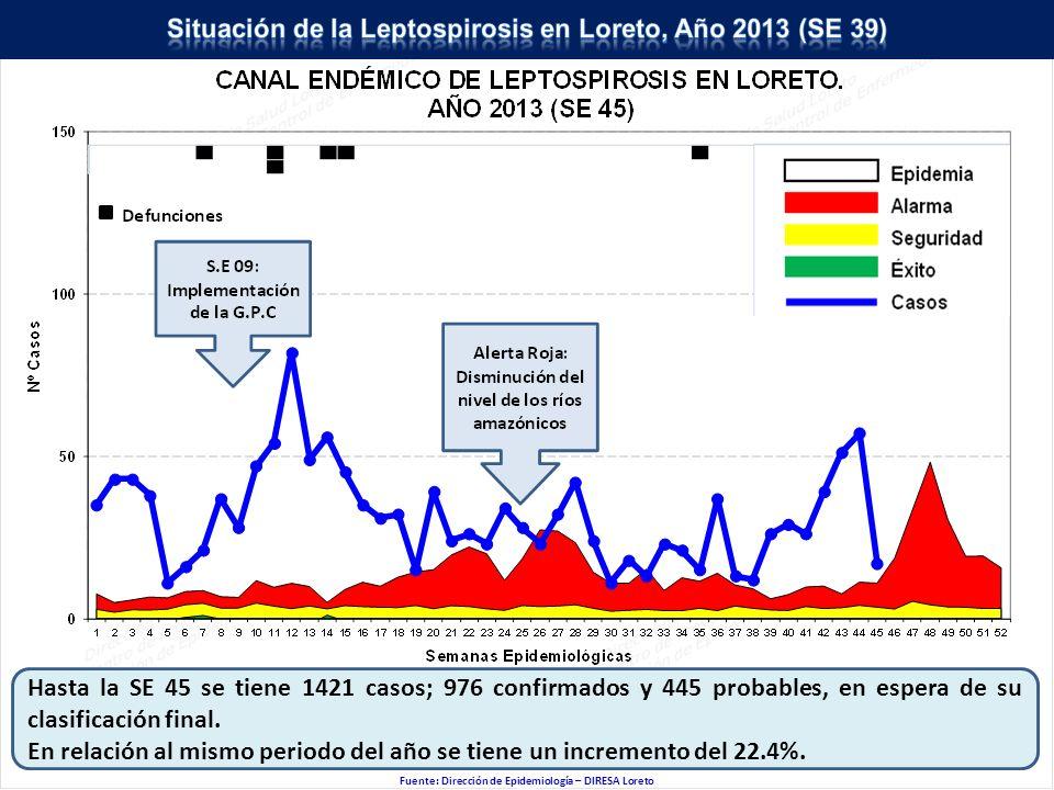 Hasta la SE 45 se tiene 1421 casos; 976 confirmados y 445 probables, en espera de su clasificación final.