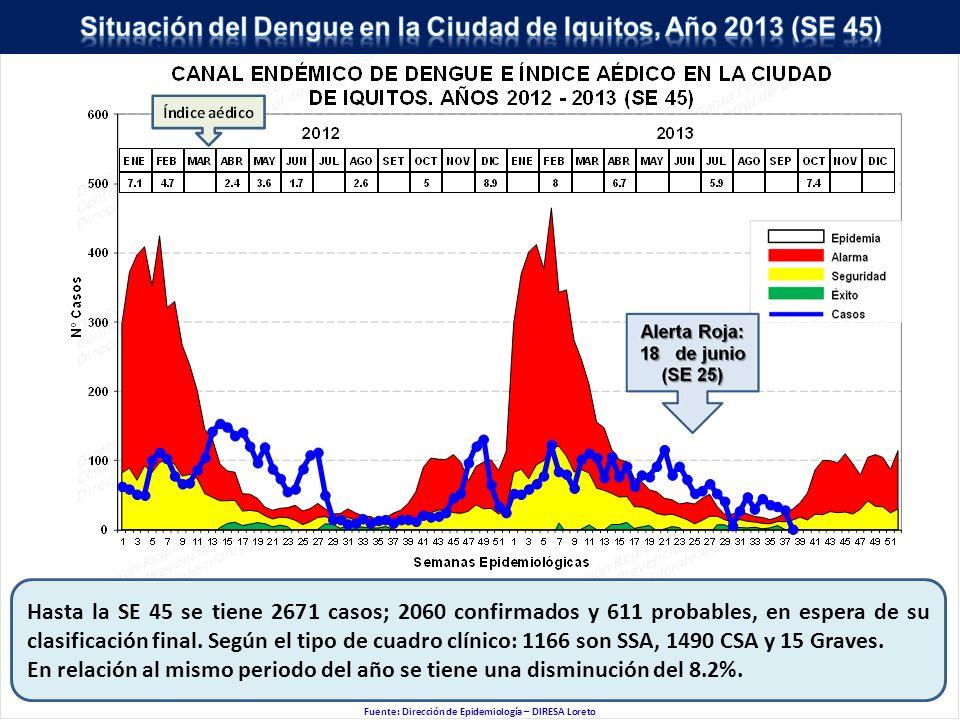 Fuente: Dirección de Epidemiología – DIRESA Loreto Hasta la SE 45 se tiene 2671 casos; 2060 confirmados y 611 probables, en espera de su clasificación final.