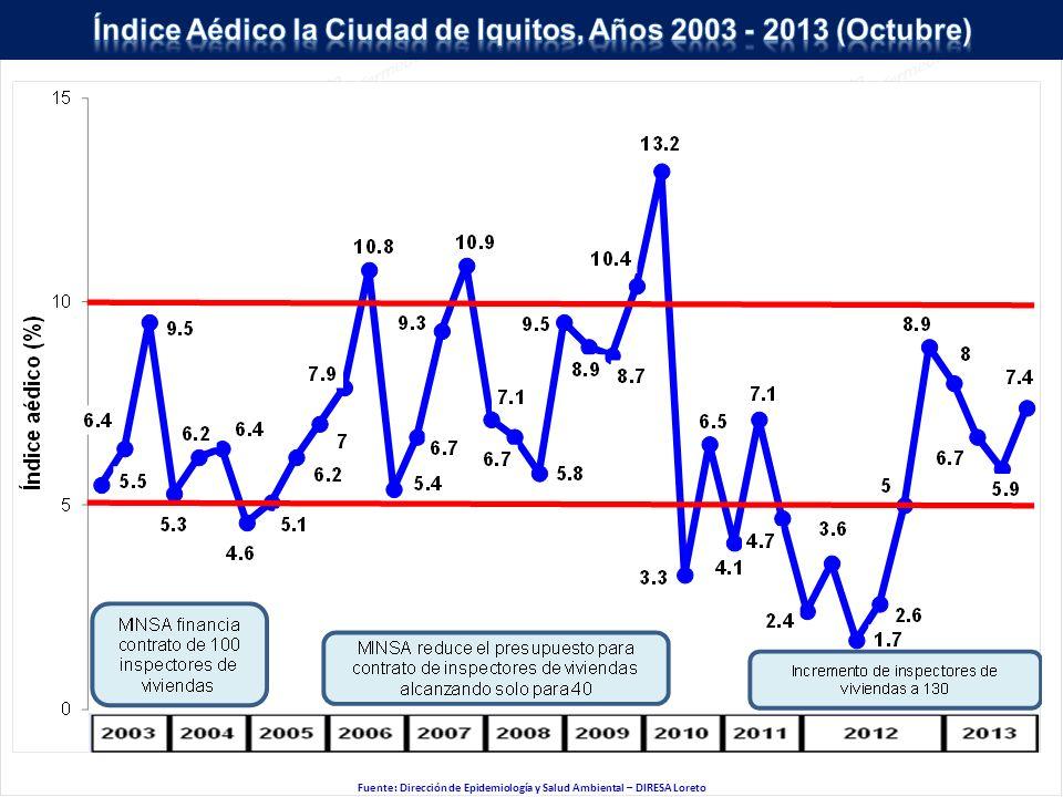Fuente: Dirección de Epidemiología y Salud Ambiental – DIRESA Loreto
