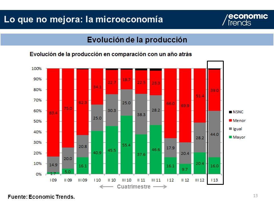 Lo que no mejora: la microeconomía 13 Evolución de la producción Fuente: Economic Trends. Cuatrimestre