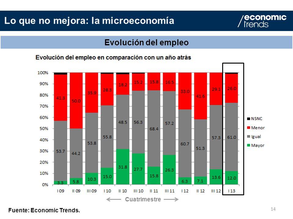 14 Evolución del empleo Fuente: Economic Trends. Lo que no mejora: la microeconomía Cuatrimestre