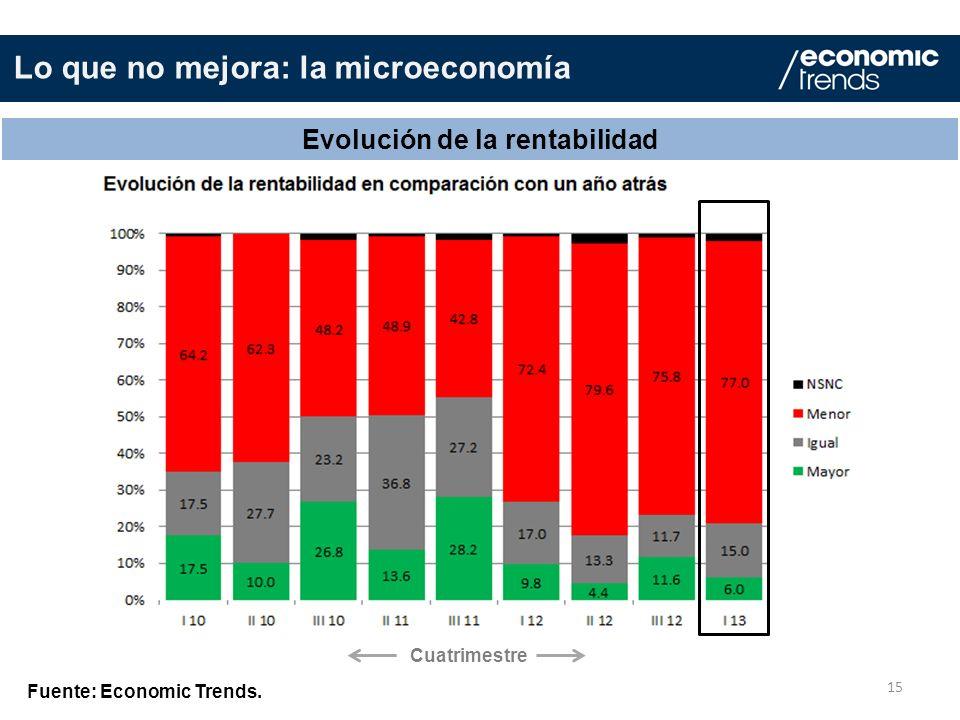 15 Evolución de la rentabilidad Fuente: Economic Trends. Lo que no mejora: la microeconomía Cuatrimestre