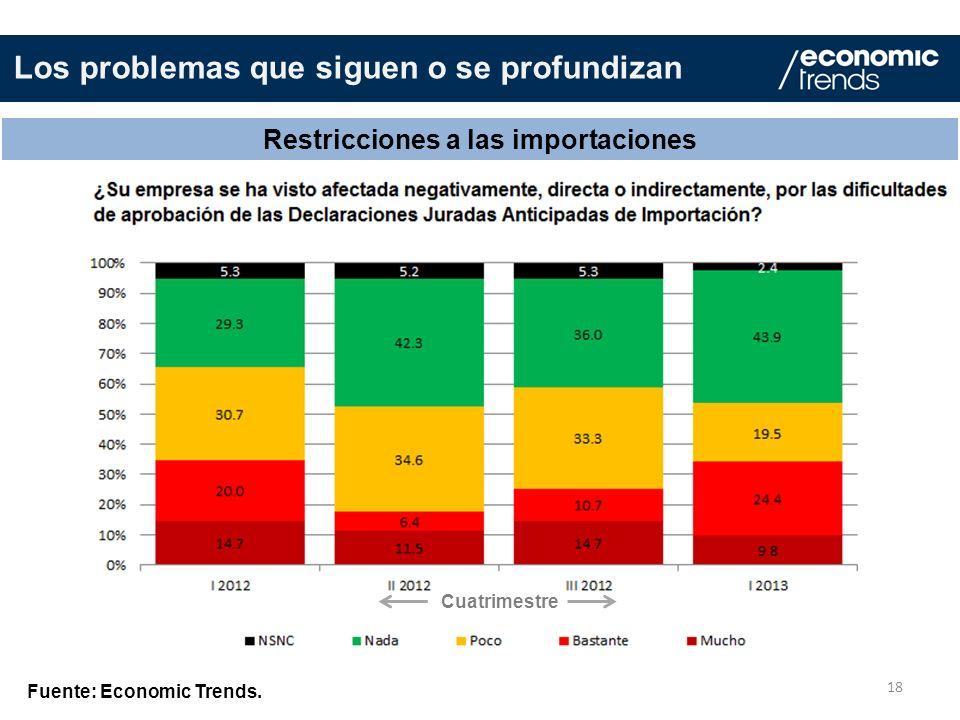 18 Restricciones a las importaciones Fuente: Economic Trends. Los problemas que siguen o se profundizan Cuatrimestre