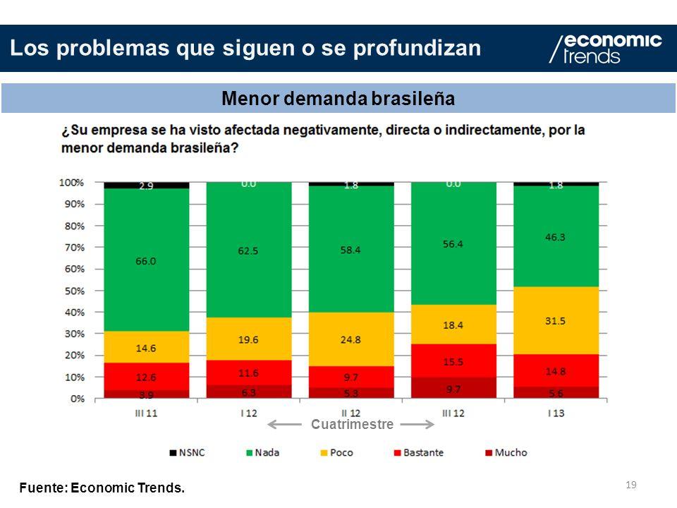 19 Menor demanda brasileña Fuente: Economic Trends. Los problemas que siguen o se profundizan Cuatrimestre