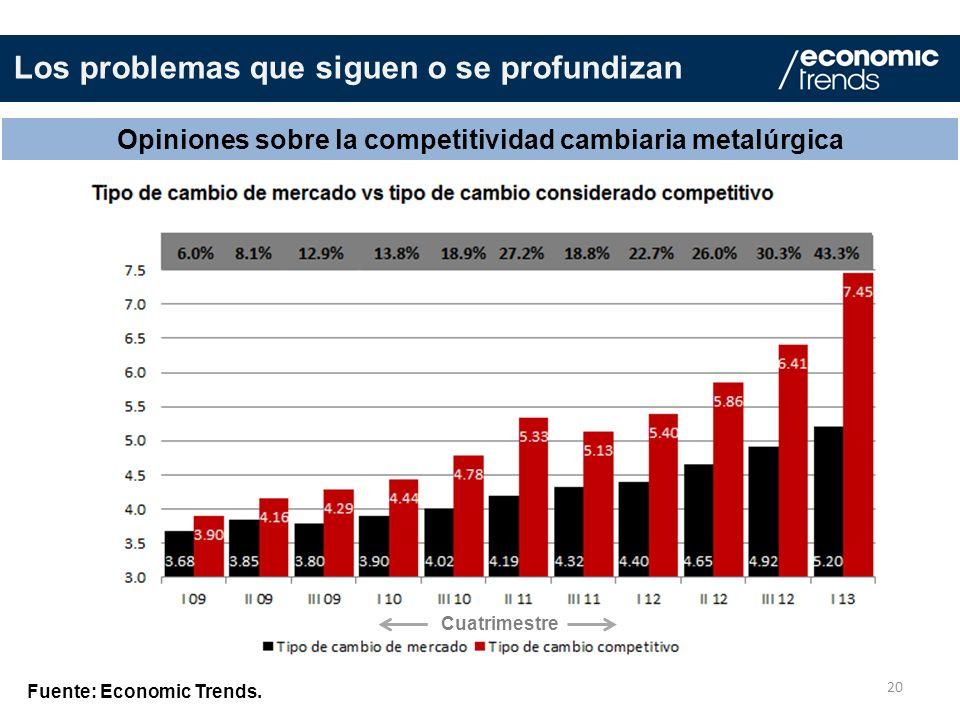 20 Opiniones sobre la competitividad cambiaria metalúrgica Fuente: Economic Trends. Los problemas que siguen o se profundizan Cuatrimestre