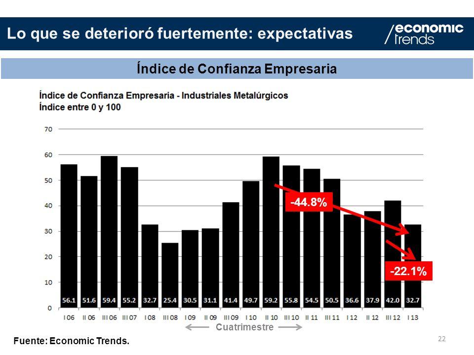 22 Índice de Confianza Empresaria Fuente: Economic Trends. -44.8% -22.1% Lo que se deterioró fuertemente: expectativas Cuatrimestre