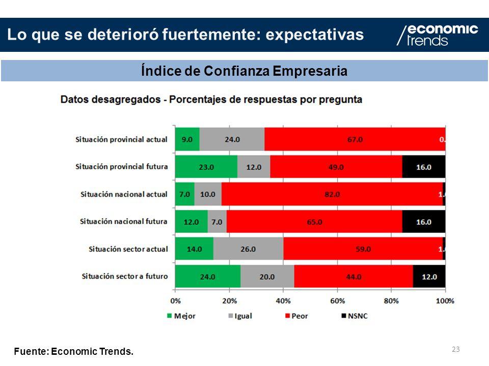 Lo que se deterioró fuertemente: expectativas 23 Índice de Confianza Empresaria Fuente: Economic Trends.