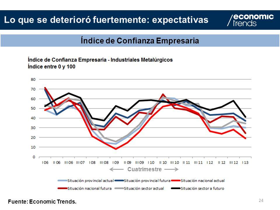 24 Índice de Confianza Empresaria Fuente: Economic Trends. Lo que se deterioró fuertemente: expectativas Cuatrimestre