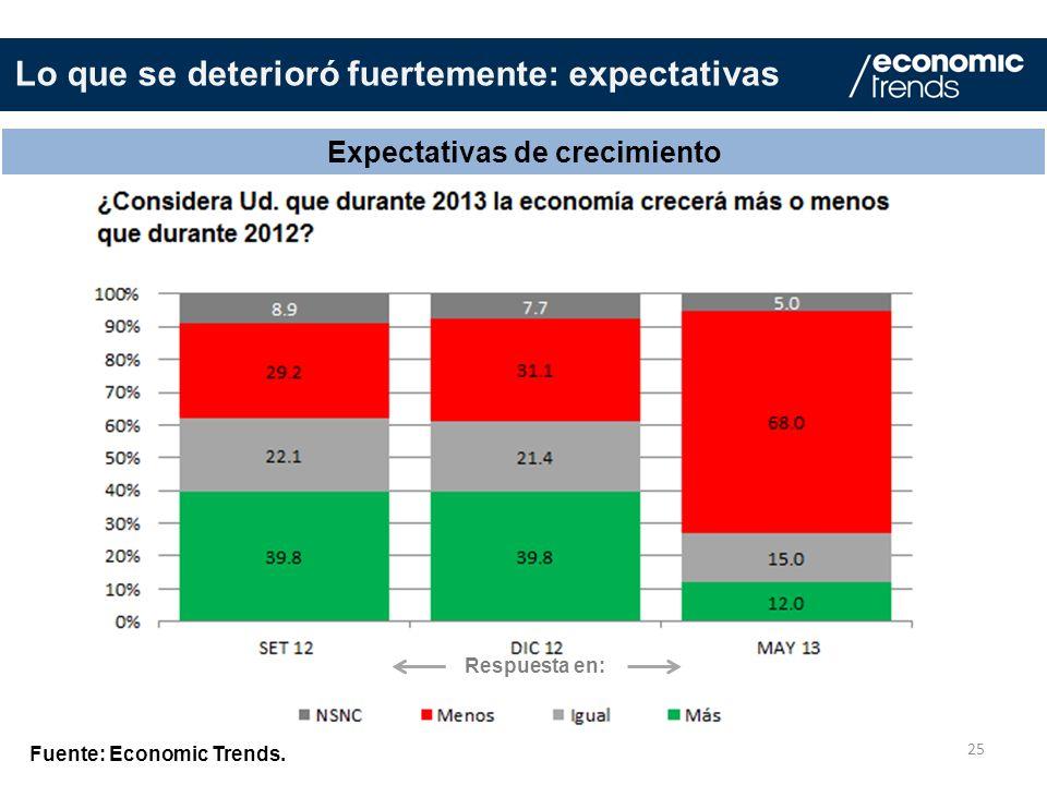 25 Expectativas de crecimiento Fuente: Economic Trends. Lo que se deterioró fuertemente: expectativas Respuesta en: