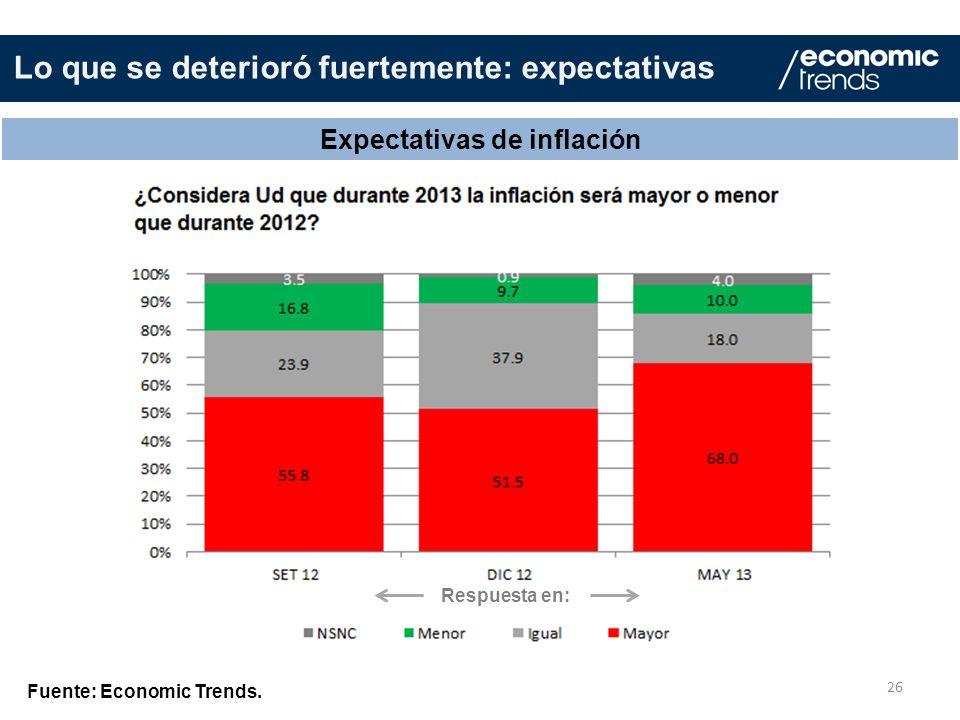 26 Expectativas de inflación Fuente: Economic Trends. Lo que se deterioró fuertemente: expectativas Respuesta en: